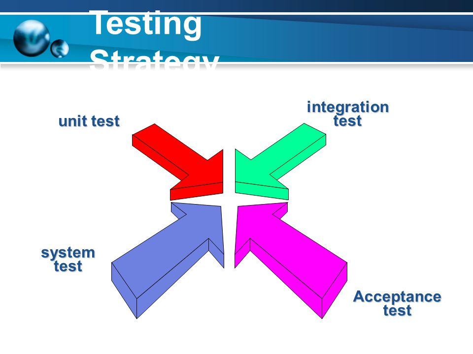 Unit Testing Unit Test - ทดสอบหน่วยย่อยของโปรแกรมที่ แยกกันโดยเด็ดขาดโดยอาจถือว่าหนึ่ง หน้าจอคือหน่วยย่อยก็ได้ โดยทดสอบทั้ง แบบ Black Box หรือ White Box