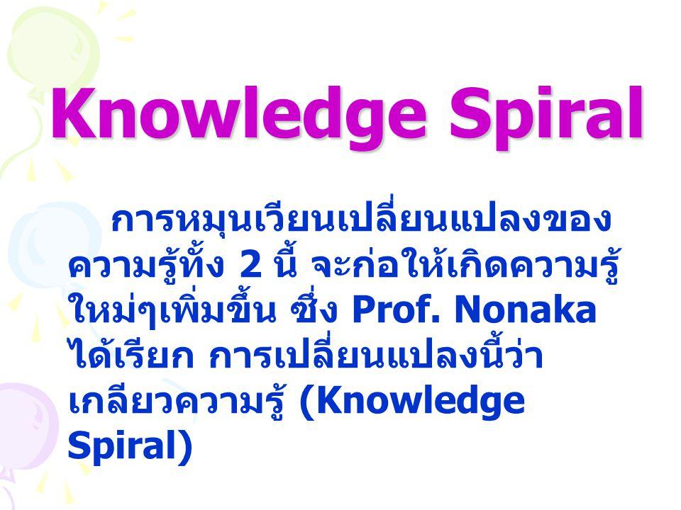 Knowledge Spiral การหมุนเวียนเปลี่ยนแปลงของ ความรู้ทั้ง 2 นี้ จะก่อให้เกิดความรู้ ใหม่ๆเพิ่มขึ้น ซึ่ง Prof. Nonaka ได้เรียก การเปลี่ยนแปลงนี้ว่า เกลีย