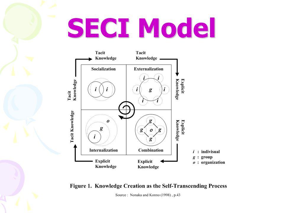 Socialization เป็นกระบวนการ เปลี่ยนแปลงความรู้ Tacit ผ่านการแบ่งปัน ประสบการณ์ ซึ่งได้จากการ สังเกต ลอกเลียนแบบ หรือการลงมือปฏิบัติ Externalization เป็นกระบวนการที่ความรู้ Tacit ถูกทำให้ชัดเจน โดยการเปรียบเทียบใช้ ตัวอย่าง หรือ ตั้งสมมุติฐานจนความรู้ Tacit เปลี่ยนแปลงเป็นความรู้ Explicit Combination เป็นกระบวนการที่ความรู้ Explicit ถูกทำให้เป็นระบบจนกลายเป็นความรู้ ซึ่งจะถูก จัดเป็นหมวดหมู่ของความรู้ที่ชัดเจน Internalization เป็นการเปลี่ยนแปลงความรู้ Explicit เป็นความรู้ Tacit ซึ่งเป็นทักษะที่ฝังอยู่ ในตัว บุคคลนั้น ๆ อีกครั้ง