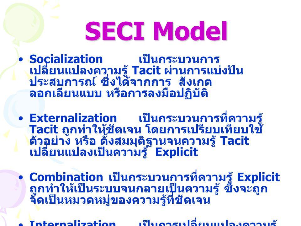 Socialization เป็นกระบวนการ เปลี่ยนแปลงความรู้ Tacit ผ่านการแบ่งปัน ประสบการณ์ ซึ่งได้จากการ สังเกต ลอกเลียนแบบ หรือการลงมือปฏิบัติ Externalization เป