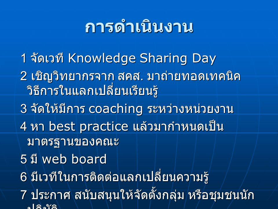 การดำเนินงาน 1 จัดเวที Knowledge Sharing Day 1 จัดเวที Knowledge Sharing Day 2 เชิญวิทยากรจาก สคส. มาถ่ายทอดเทคนิค วิธีการในแลกเปลี่ยนเรียนรู้ 2 เชิญว
