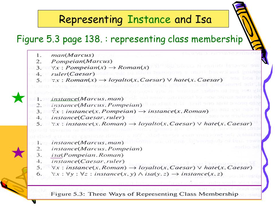 323-670 Artificial Intelligence Lecture 16Page 3 Representing Instance and Isa Figure 5.3 page 138.