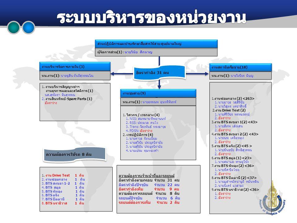 ผู้จัดการส่วน(1) : นายวินัย ศึกหาญ ส่วนปฏิบัติการและบำรุงรักษาสื่อสารไร้สาย ศูนย์หาดใหญ่ 1.