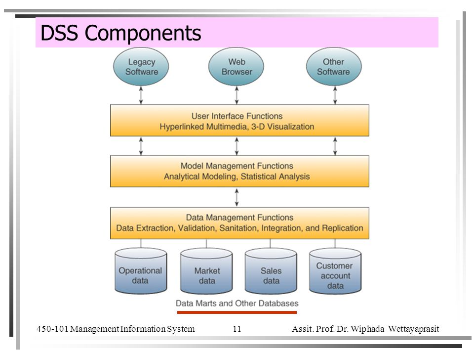 450-101 Management Information System Assit. Prof. Dr. Wiphada Wettayaprasit 11 DSS Components