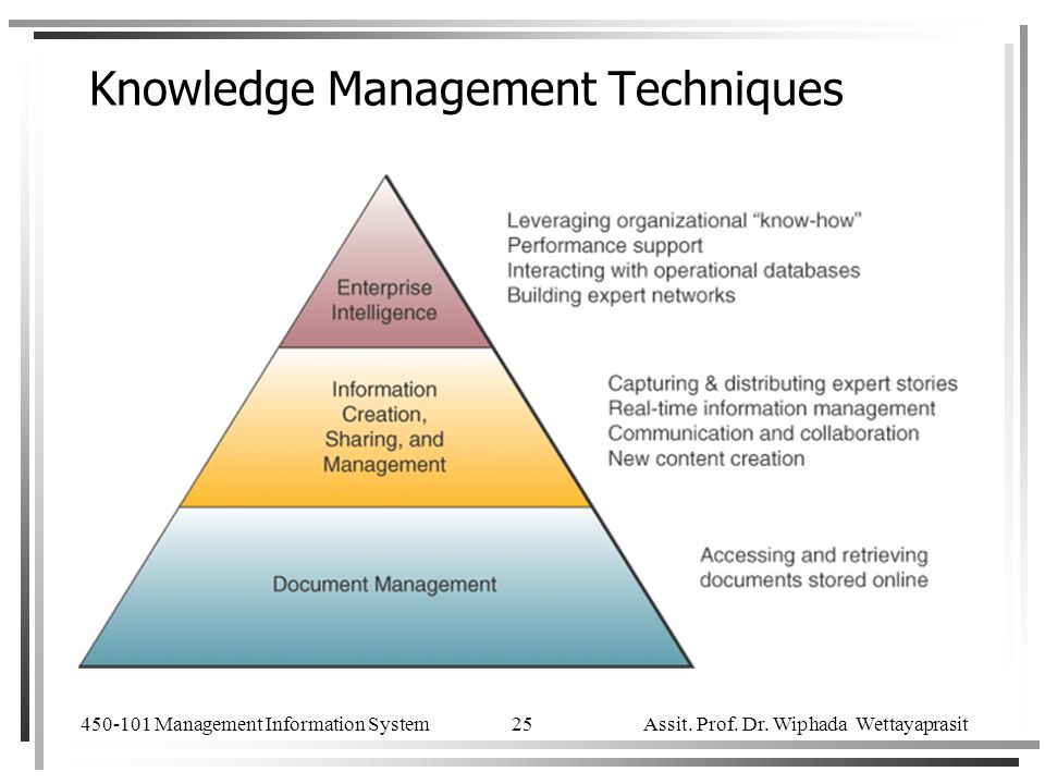 450-101 Management Information System Assit. Prof. Dr. Wiphada Wettayaprasit 25 Knowledge Management Techniques