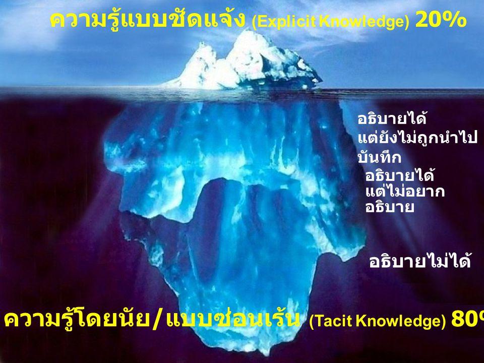 ความรู้แบบชัดแจ้ง (Explicit Knowledge) 20% ความรู้โดยนัย / แบบซ่อนเร้น (Tacit Knowledge) 80% อธิบายได้ แต่ยังไม่ถูกนำไป บันทึก อธิบายได้ แต่ไม่อยาก อธ