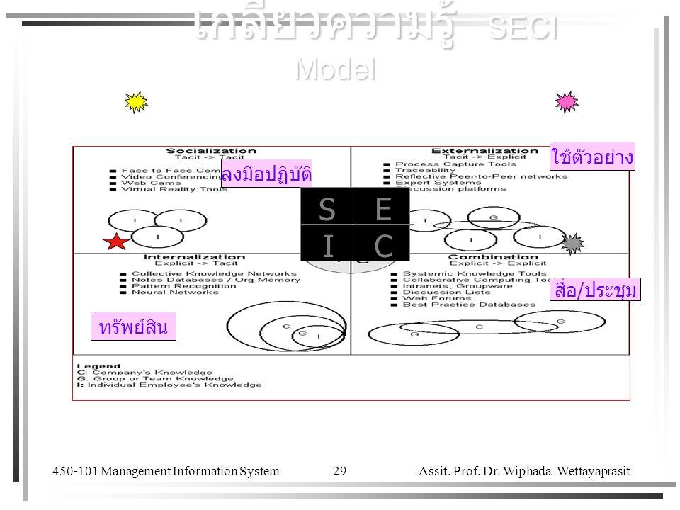 450-101 Management Information System Assit. Prof. Dr. Wiphada Wettayaprasit 29 ลงมือปฏิบัติ ใช้ตัวอย่าง ทรัพย์สิน สื่อ/ประชุม เกลียวความรู้ SECI Mode