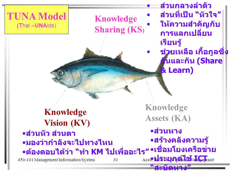 450-101 Management Information System Assit. Prof. Dr. Wiphada Wettayaprasit 30 Knowledge Sharing (KS ) Knowledge Vision (KV) Knowledge Assets (KA) ส่