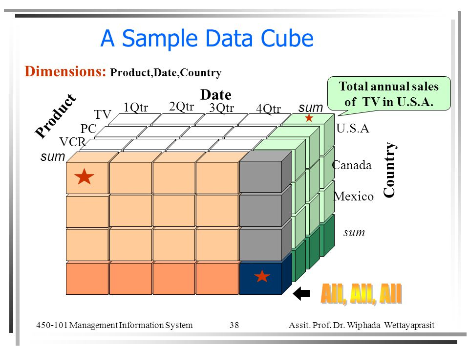 450-101 Management Information System Assit. Prof. Dr. Wiphada Wettayaprasit 38 A Sample Data Cube Total annual sales of TV in U.S.A. Date Product Cou