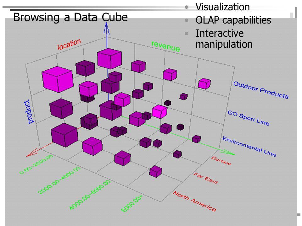 450-101 Management Information System Assit. Prof. Dr. Wiphada Wettayaprasit 40 Browsing a Data Cube Visualization OLAP capabilities Interactive manip