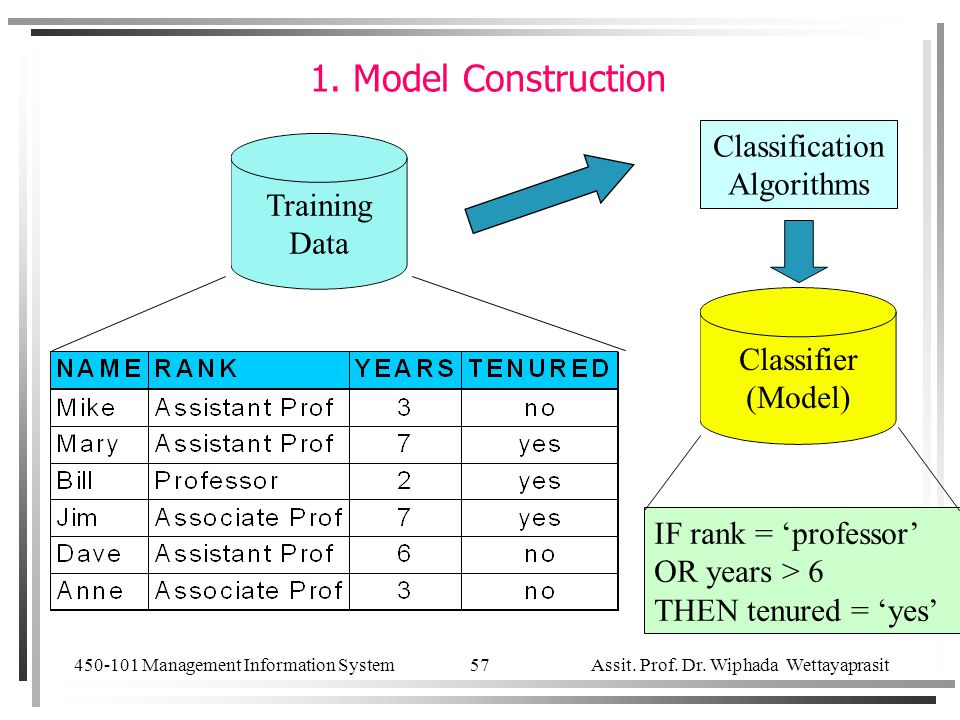 450-101 Management Information System Assit. Prof. Dr. Wiphada Wettayaprasit 57 1. Model Construction Training Data Classification Algorithms IF rank