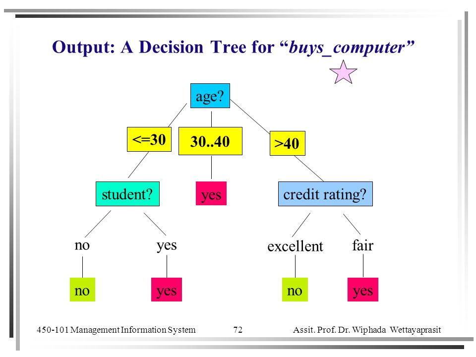 """450-101 Management Information System Assit. Prof. Dr. Wiphada Wettayaprasit 72 Output: A Decision Tree for """"buys_computer"""" age? overcast student?cred"""