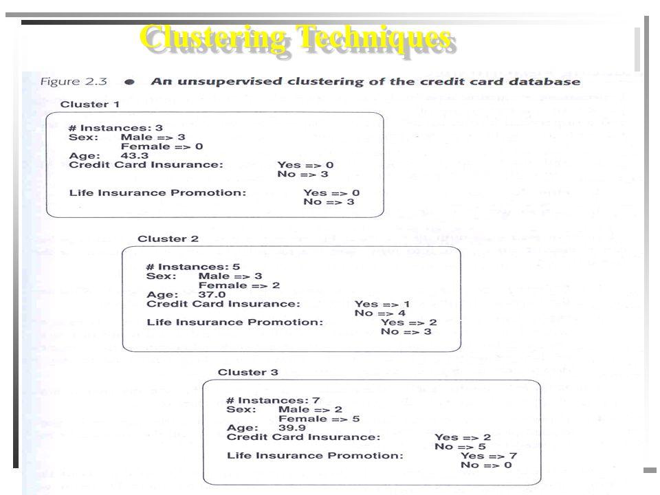 450-101 Management Information System Assit. Prof. Dr. Wiphada Wettayaprasit 88 Clustering Techniques