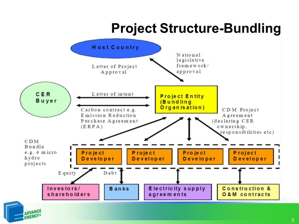 3 Project Structure-Bundling