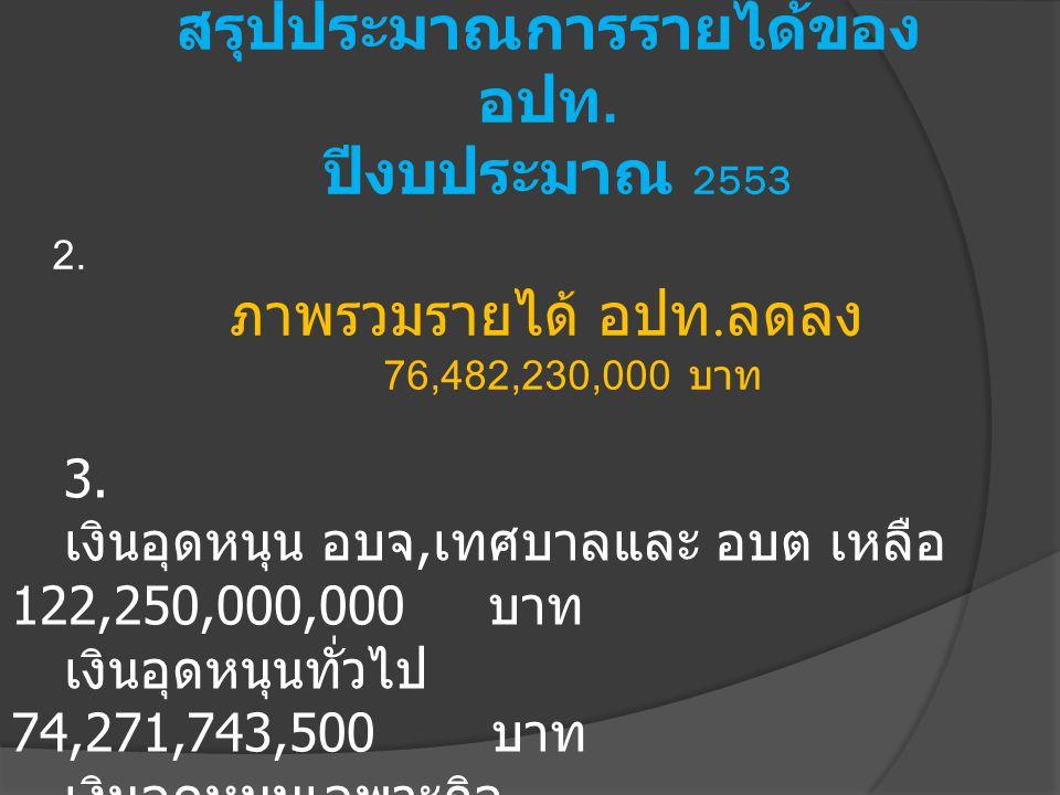 2. ภาพรวมรายได้ อปท. ลดลง 76,482,230,000 บาท สรุปประมาณการรายได้ของ อปท. ปีงบประมาณ 2553 3. เงินอุดหนุน อบจ, เทศบาลและ อบต เหลือ 122,250,000,000 บาท เ