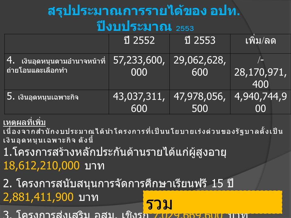 สรุปประมาณการรายได้ของ อปท. ปีงบประมาณ 2553 ปี 2552 ปี 2553 เพิ่ม / ลด 4. เงินอุดหนุนตามอำนาจหน้าที่ ถ่ายโอนและเลือกทำ 57,233,600, 000 29,062,628, 600