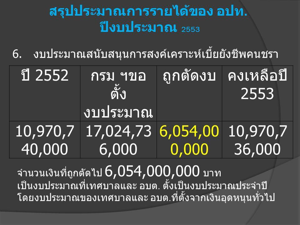 6. งบประมาณสนับสนุนการสงค์เคราะห์เบี้ยยังชีพคนชรา ปี 2552 กรม ฯขอ ตั้ง งบประมาณ ถูกตัดงบคงเหลือปี 2553 10,970,7 40,000 17,024,73 6,000 6,054,00 0,000