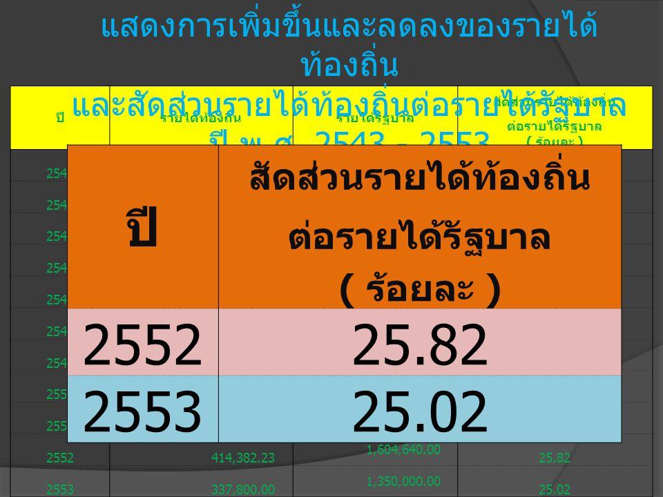ปีรายได้ท้องถิ่นรายได้รัฐบาล สัดส่วนรายได้ท้องถิ่น ต่อรายได้รัฐบาล ( ร้อยละ ) 2543 99,936.00 749,948.00 13.33 2544 156,531.00 772,574.00 20.57 2545 17