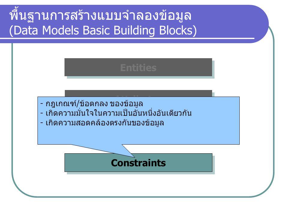 Constraints Relationships Attributes พื้นฐานการสร้างแบบจำลองข้อมูล (Data Models Basic Building Blocks) Entities - กฎเกณฑ์/ข้อตกลง ของข้อมูล - เกิดความ