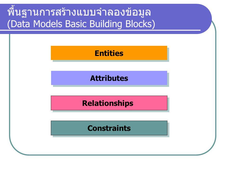 พื้นฐานการสร้างแบบจำลองข้อมูล (Data Models Basic Building Blocks) Entities Attributes Relationships Constraints - บุคคล สิ่งของ หรือเหตุการณ์ ที่เกี่ยวข้องกับข้อมูลที่รวบรวม ไว้เพื่อการจัดเก็บ - ถือเป็นตัวแทนของวัตถุในโลกแห่งความเป็นจริง *** ต่อไปมันจะกลายไปเป็นตาราง ***