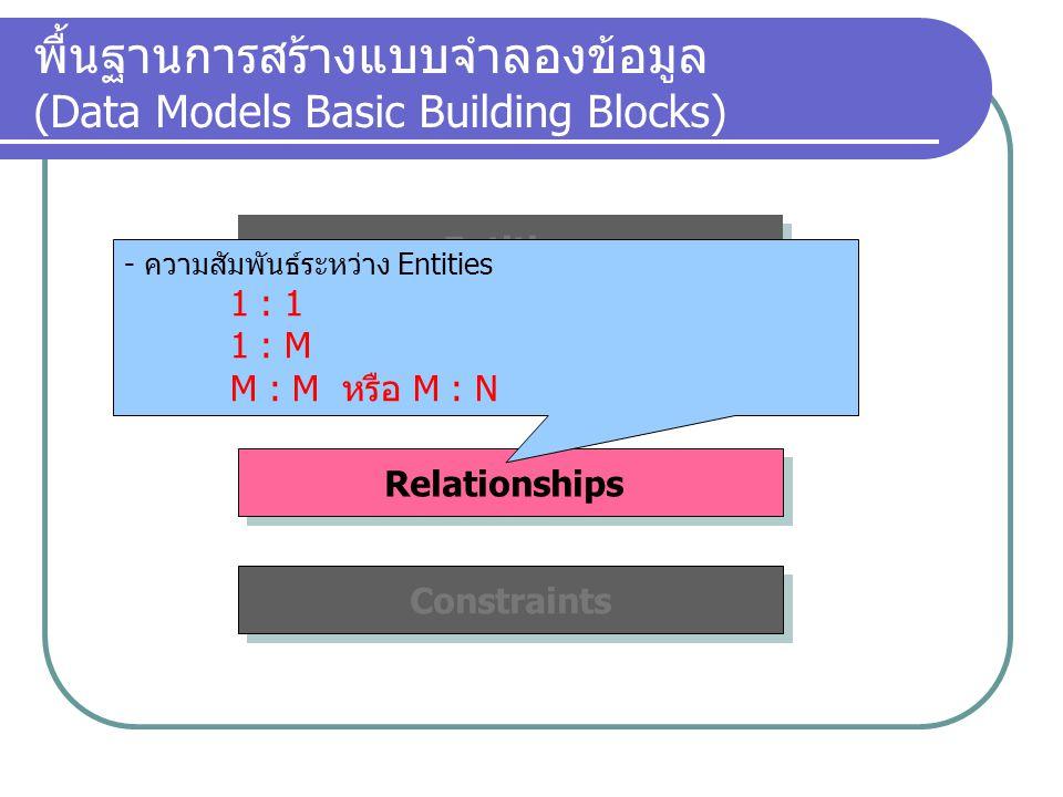 Constraints Relationships Attributes พื้นฐานการสร้างแบบจำลองข้อมูล (Data Models Basic Building Blocks) Entities - กฎเกณฑ์/ข้อตกลง ของข้อมูล - เกิดความมั่นใจในความเป็นอันหนึ่งอันเดียวกัน - เกิดความสอดคล้องตรงกันของข้อมูล