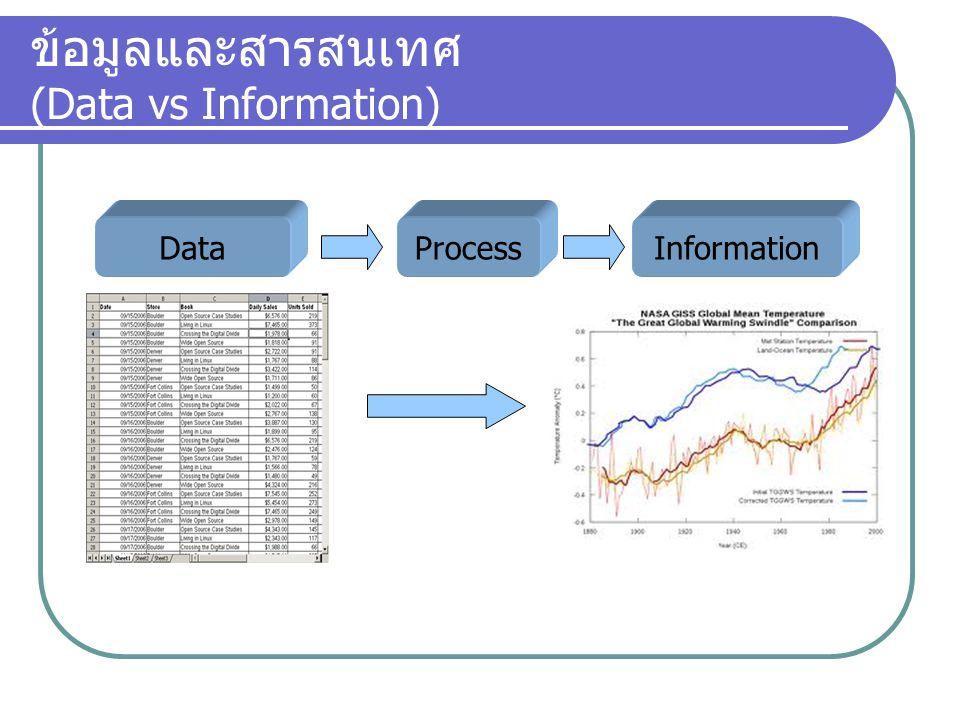 ข้อมูลและสารสนเทศ (Data vs Information) DataProcessInformation