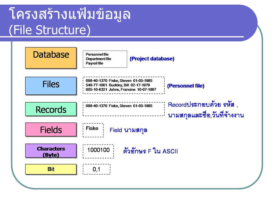 - Data Definition Language : DDL - Data Manipulation Language : DML - Security Systems - Integrity Systems - Concurrency Control - Recovery Systems - Catalog/Meta Data Control Language