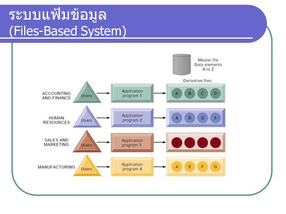ระบบแฟ้มข้อมูล (Files-Based System)