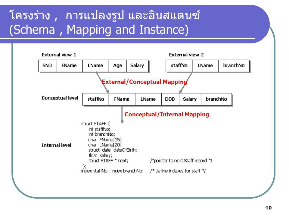 โครงร่าง, การแปลงรูป และอินสแตนซ์ (Schema, Mapping and Instance) Conceptual/Internal Mapping External/Conceptual Mapping 10