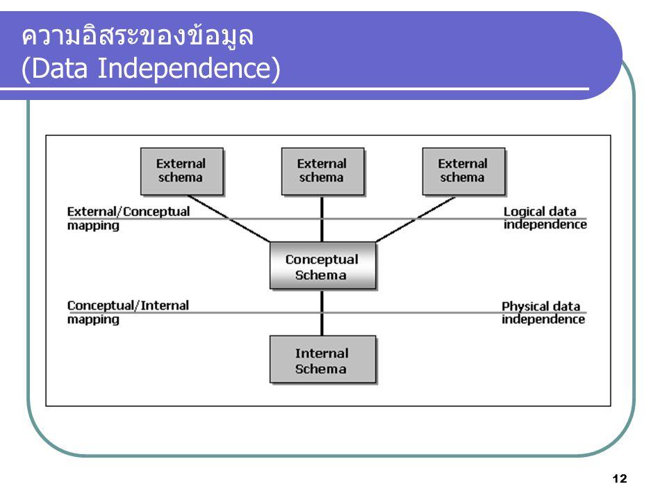 ความอิสระของข้อมูล (Data Independence) 12
