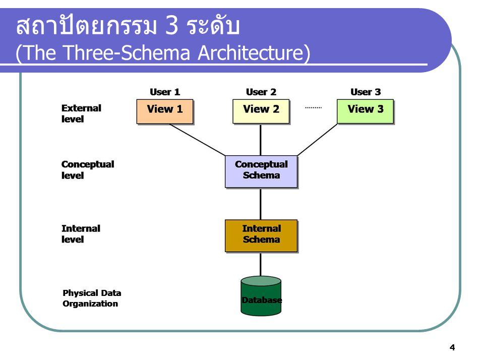 สถาปัตยกรรม 3 ระดับ (The Three-Schema Architecture) Physical Data Organization Physical Data Organization Database 4