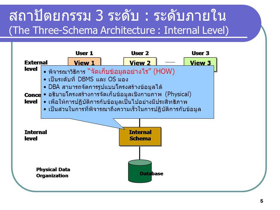 สถาปัตยกรรม 3 ระดับ : ระดับภายใน (The Three-Schema Architecture : Internal Level) Physical Data Organization Physical Data Organization Database พิจาร