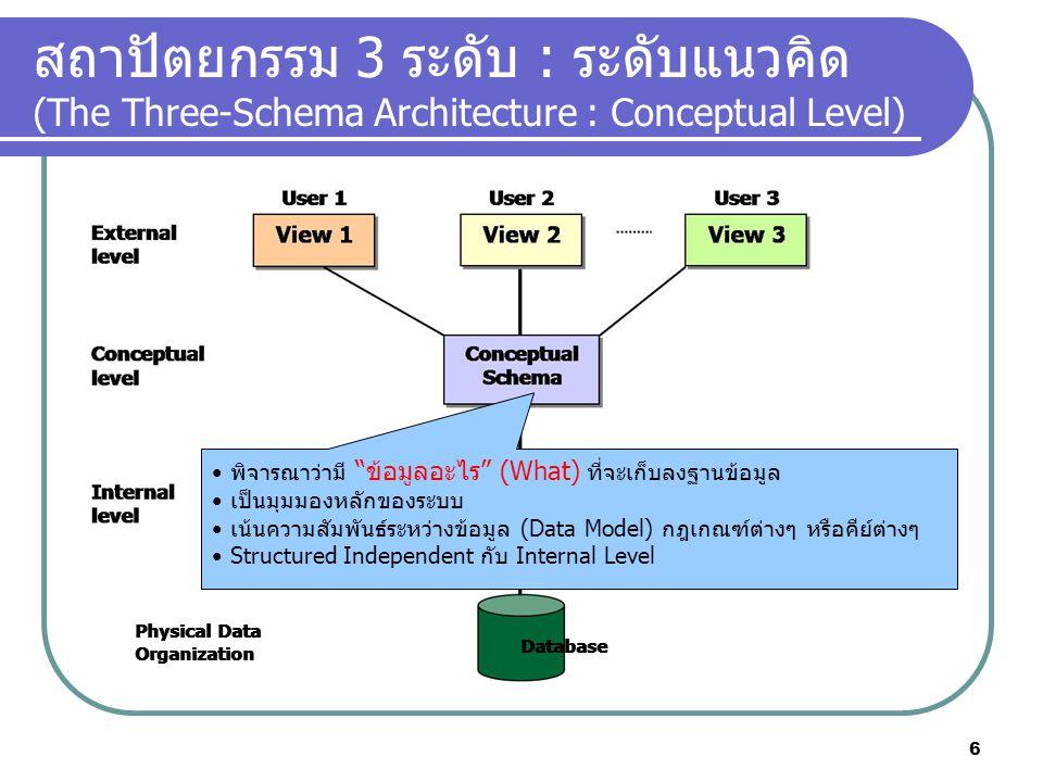 สถาปัตยกรรม 3 ระดับ : ระดับแนวคิด (The Three-Schema Architecture : Conceptual Level) Physical Data Organization Physical Data Organization Database พิ