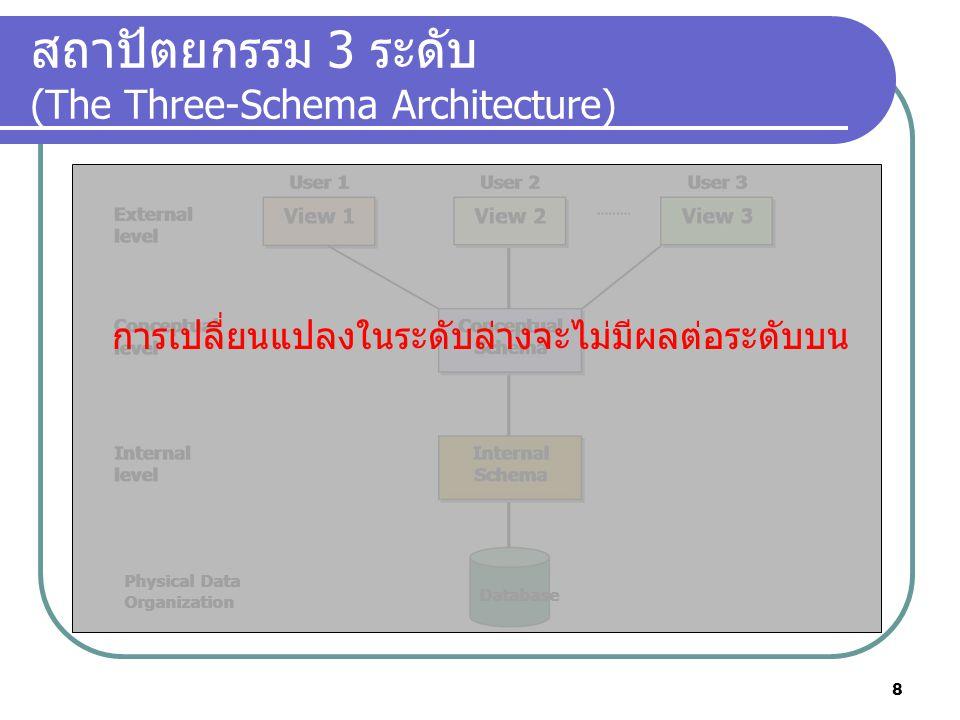 สถาปัตยกรรม 3 ระดับ (The Three-Schema Architecture) Physical Data Organization Physical Data Organization Database การเปลี่ยนแปลงในระดับล่างจะไม่มีผลต
