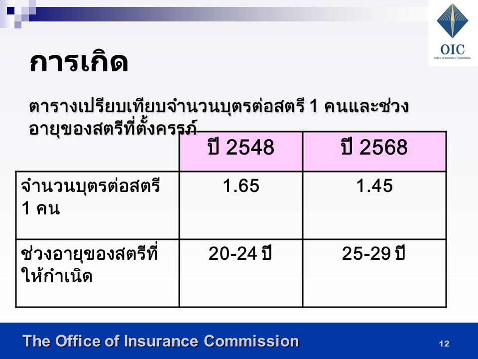 The Office of Insurance Commission The Office of Insurance Commission วิธีคาดประมาณประชากรตาม หลักโคฮอท (Cohort-component method) หลักการของวิธีนี้ คื