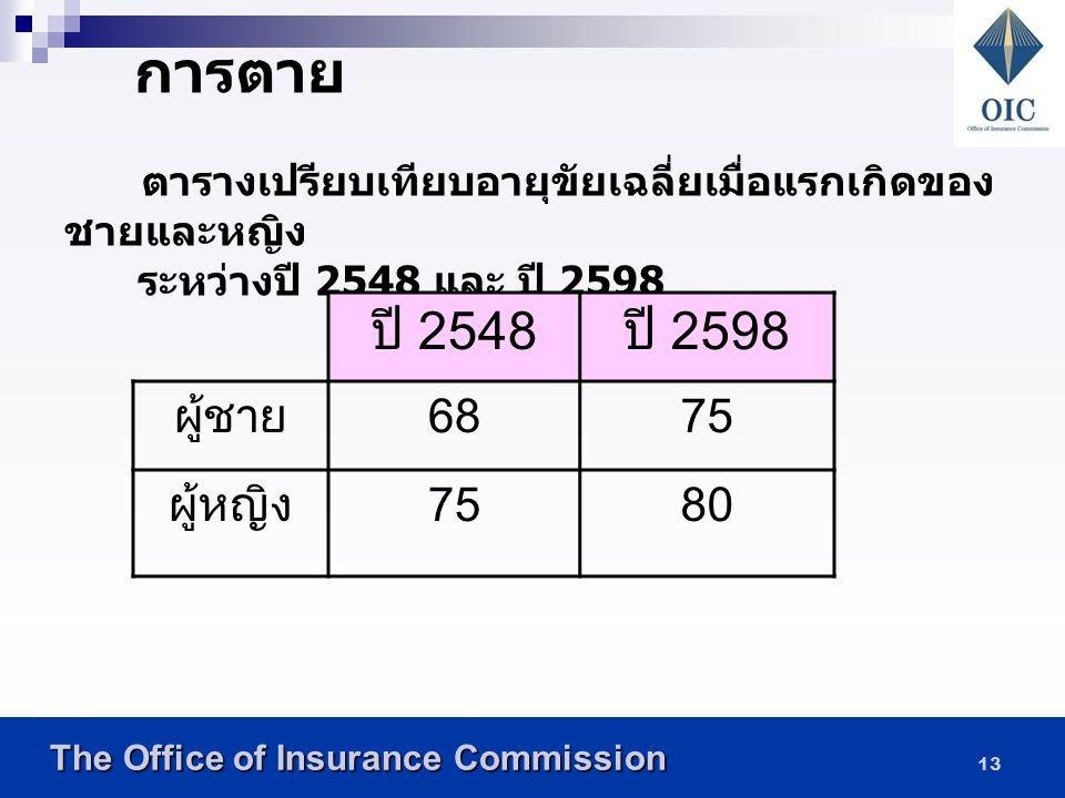 The Office of Insurance Commission The Office of Insurance Commission 12 การเกิด ปี 2548 ปี 2568 จำนวนบุตรต่อสตรี 1 คน 1.651.45 ช่วงอายุของสตรีที่ ให้