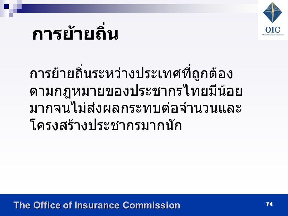 The Office of Insurance Commission The Office of Insurance Commission 13 การตาย ตารางเปรียบเทียบอายุขัยเฉลี่ยเมื่อแรกเกิดของ ชายและหญิง ระหว่างปี 2548