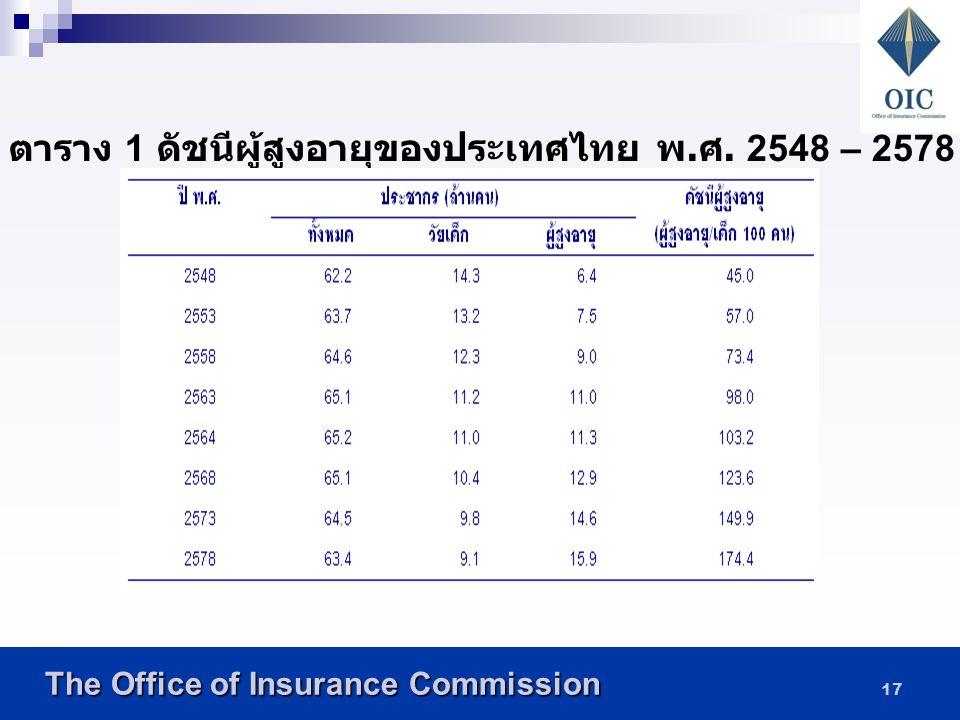 The Office of Insurance Commission The Office of Insurance Commission 16 อัตราส่วนพึ่งพิงยังสามารถจำแนกตาม ประเภทของผู้ที่ต้องพึ่งพิงเป็น 2 ประเภทคือ