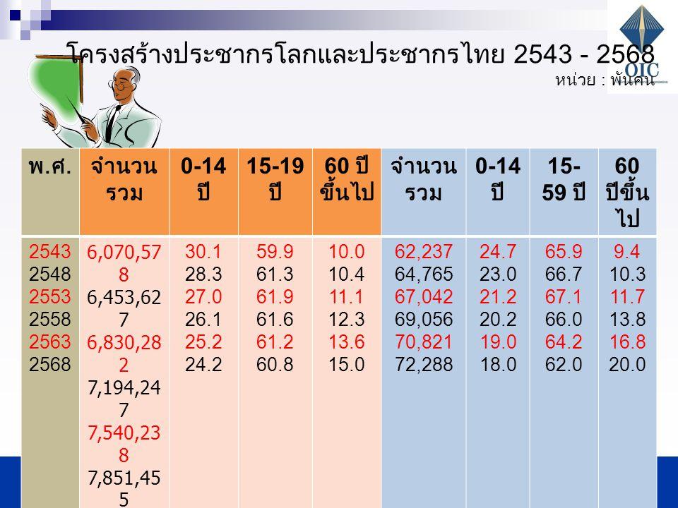 The Office of Insurance Commission The Office of Insurance Commission 2 โครงสร้างประชากรโลกและประชากรไทย 2543 - 2568 หน่วย : พันคน พ.ศ.พ.ศ.