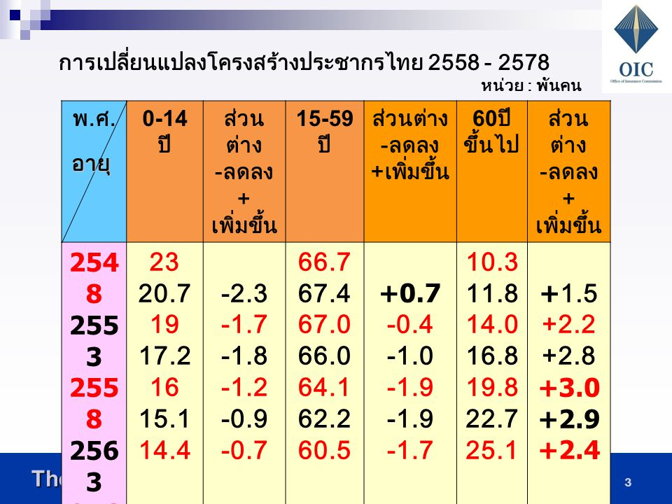 The Office of Insurance Commission The Office of Insurance Commission 3 พ.ศ.พ.ศ.