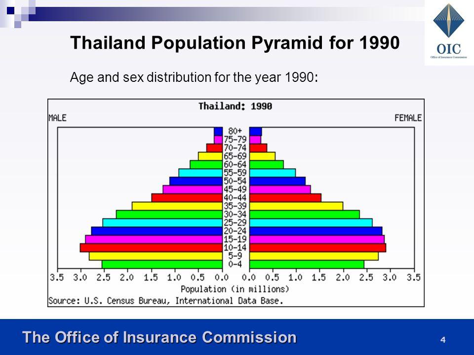 The Office of Insurance Commission The Office of Insurance Commission 3 พ.ศ.พ.ศ. 0-14 ปี ส่วน ต่าง - ลดลง + เพิ่มขึ้น 15-59 ปี ส่วนต่าง - ลดลง + เพิ่ม