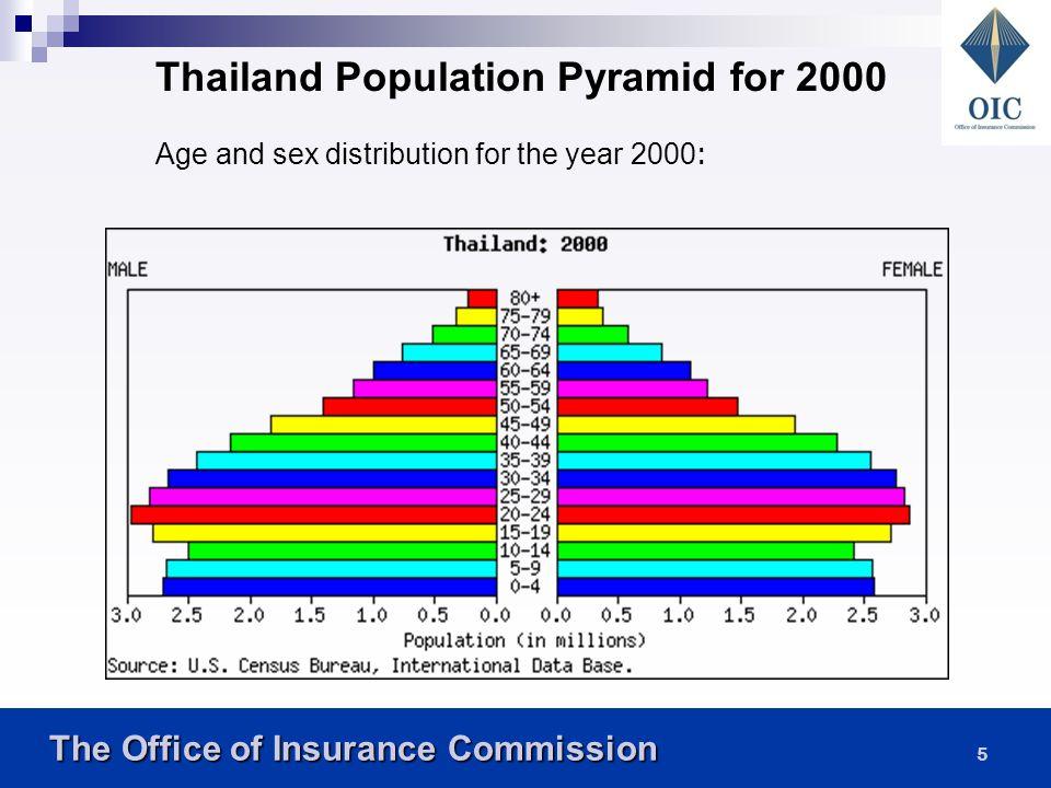 The Office of Insurance Commission The Office of Insurance Commission 15 รูปแบบการพึ่งพิงที่เปลี่ยนแปลงไป การแสดงระดับของการพึ่งพิงระหว่าง ประชากรกลุ่มอายุต่าง ๆ นิยมใช้ดัชนีที่เรียกว่า อัตราส่วนพึ่งพิง (Dependency ratio) เป็น ตัวชี้วัด อัตราส่วนพึ่งพิง คือ อัตราส่วนระหว่าง ประชากรเด็กและประชากรสูงอายุต่อประชากร วัยทำงาน