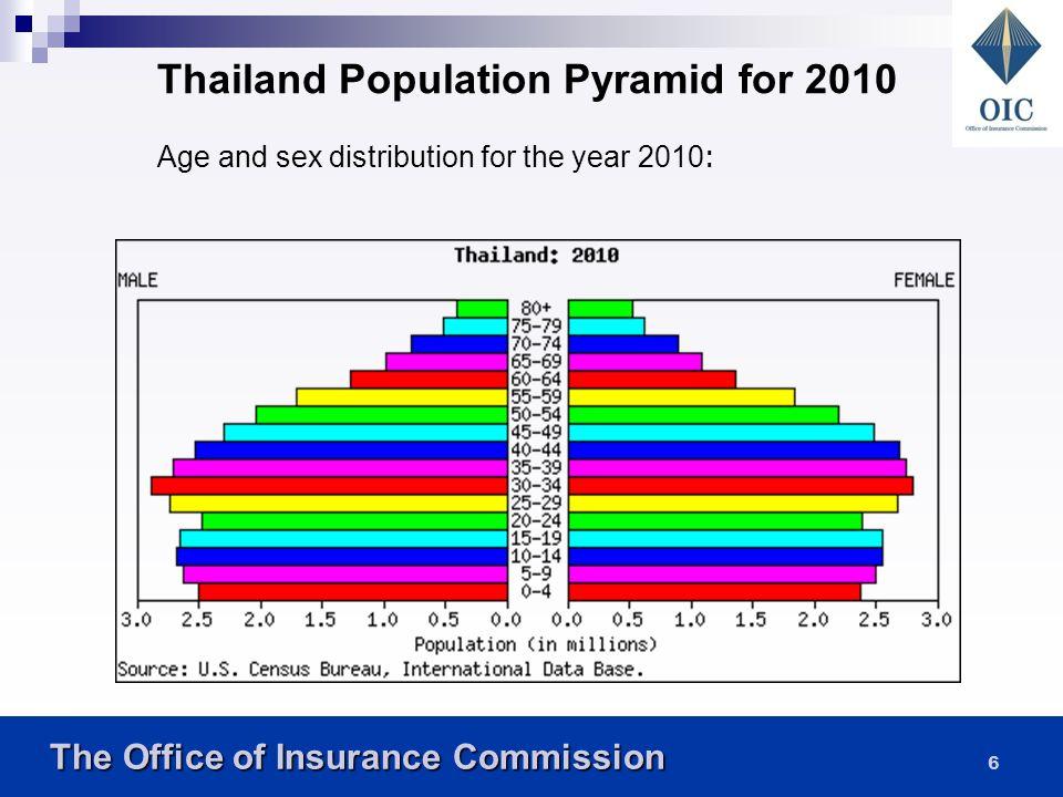 The Office of Insurance Commission The Office of Insurance Commission 16 อัตราส่วนพึ่งพิงยังสามารถจำแนกตาม ประเภทของผู้ที่ต้องพึ่งพิงเป็น 2 ประเภทคือ - อัตราส่วนพึ่งพิงวัยเด็ก (Youth dependency) - อัตราส่วนพึ่งพิงวัยชรา (Old-age dependency ratio) จากตารางจะพบว่าอัตราส่วนพึ่งพิงวัย เด็กได้ลดลงอย่างมากและต่อเนื่องตั้งแต่ปี พ.