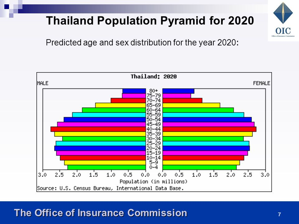 The Office of Insurance Commission The Office of Insurance Commission 7 Thailand Population Pyramid for 2020 Predicted age and sex distribution for the year 2020:
