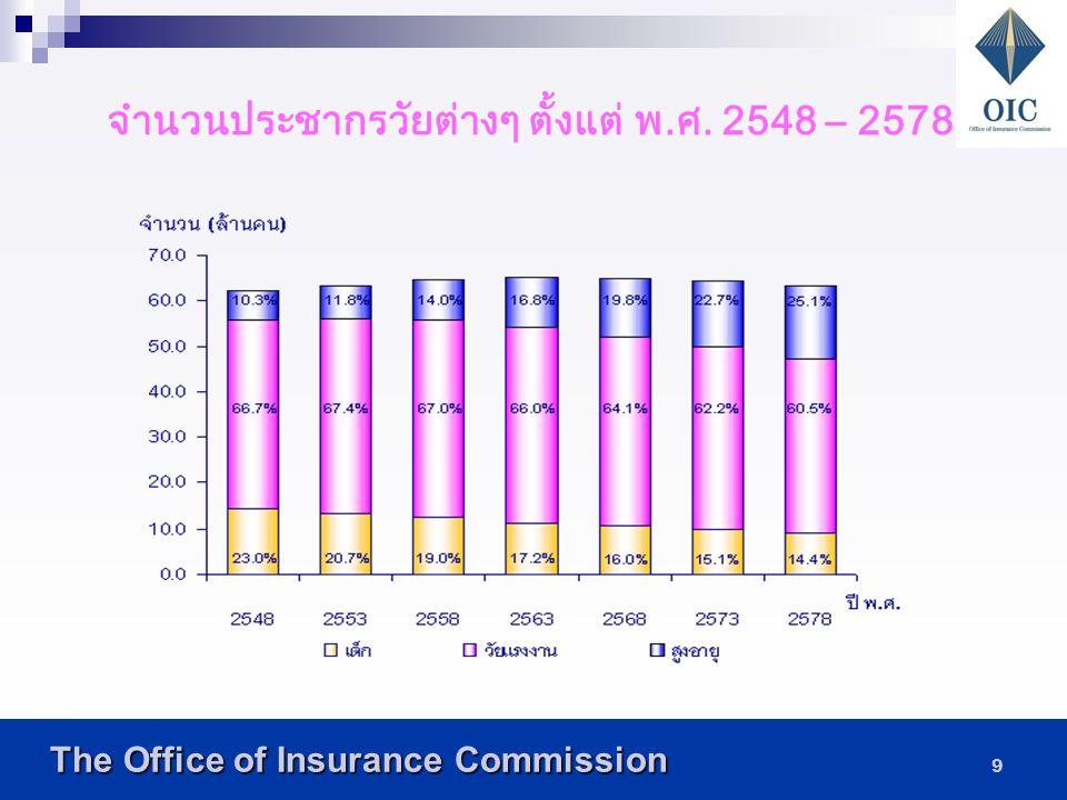 The Office of Insurance Commission The Office of Insurance Commission 19 ตารางแสดงการเปรียบเทียบ อัตราส่วนค้ำจุนผู้สูงอายุ ปี 2503 ปี 2543 ปี 2558 ปี 2578 จำนวนคนวัย ทำงาน ต่อการดูแลคนชรา 1 คน 11.37.04.82.4