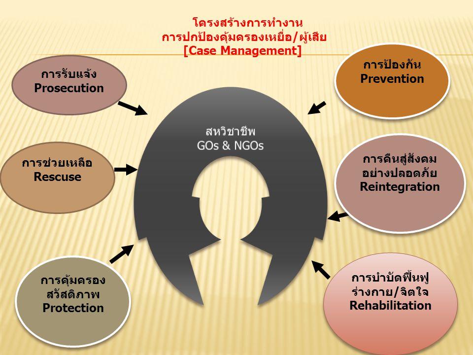การรับแจ้ง Prosecution การช่วยเหลือ Rescuse การคุ้มครอง สวัสดิภาพ Protection การคุ้มครอง สวัสดิภาพ Protection การป้องกัน Prevention การป้องกัน Prevent