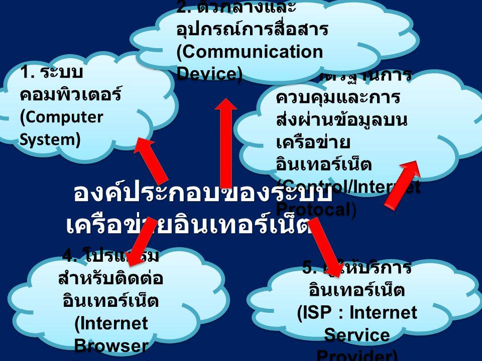 3. มาตรฐานการ ควบคุมและการ ส่งผ่านข้อมูลบน เครือข่าย อินเทอร์เน็ต (Control/Internet Protocal) 3. มาตรฐานการ ควบคุมและการ ส่งผ่านข้อมูลบน เครือข่าย อิน
