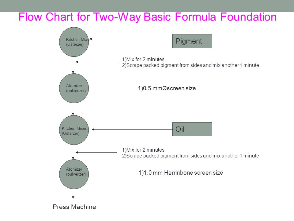 Flow Chart for Two-Way Basic Formula Foundation Kitchen Mixer (Osterzer) Atomizer (pulverizer) Atomizer (pulverizer) Press Machine Kitchen Mixer (Osterzer) Pigment 1)Mix for 2 minutes 2)Scrape packed pigment from sides and mix another 1 minute 1)0.5 mmØscreen size Oil 1)Mix for 2 minutes 2)Scrape packed pigment from sides and mix another 1 minute 1)1.0 mm Herrinbone screen size
