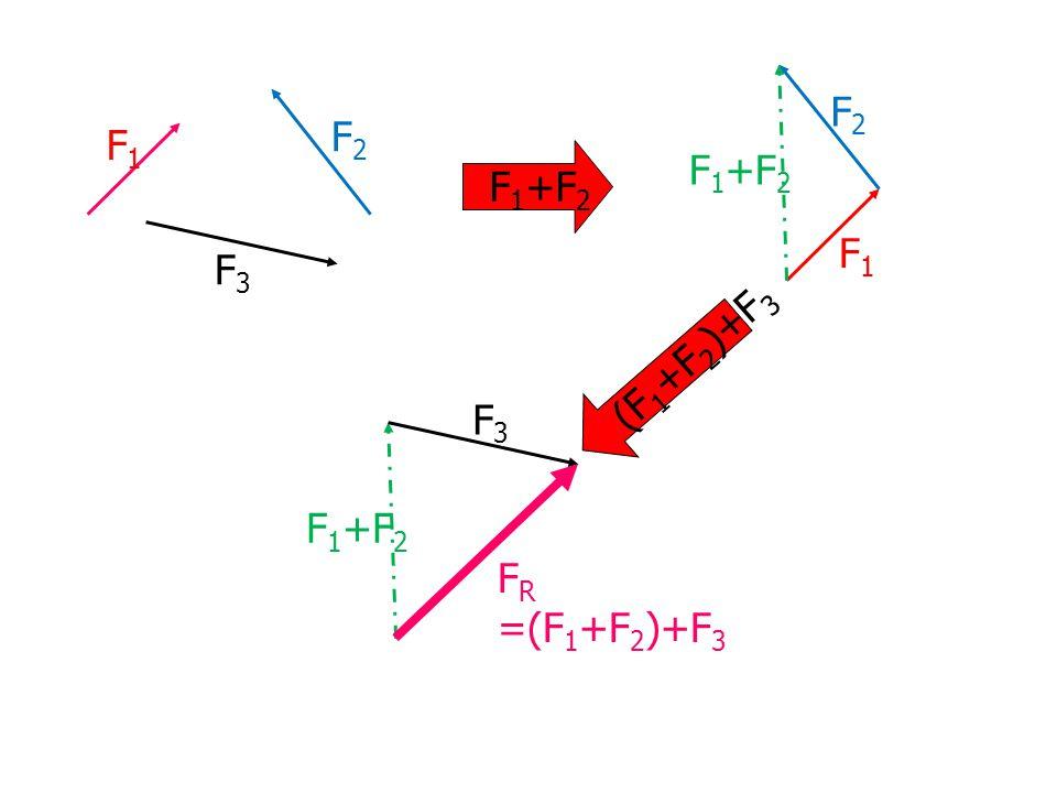 F1F1 F2F2 F3F3 F 1 +F 2 F1F1 F2F2 F3F3 F R =(F 1 +F 2 )+F 3 (F 1 +F 2 )+F 3