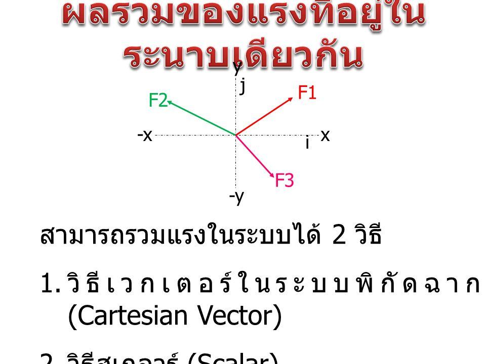 สามารถรวมแรงในระบบได้ 2 วิธี 1. วิธีเวกเตอร์ในระบบพิกัดฉาก (Cartesian Vector) 2. วิธีสเกลาร์ (Scalar) x y -x -y F1 F2 F3 i j